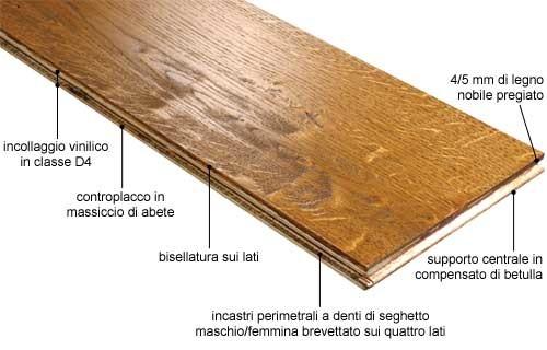 Pavimenti in legno archivi parquetlife vendita parquet for Spessore parquet